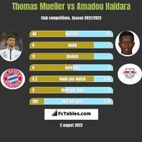 Thomas Mueller vs Amadou Haidara h2h player stats