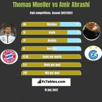 Thomas Mueller vs Amir Abrashi h2h player stats
