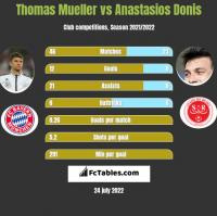 Thomas Mueller vs Anastasios Donis h2h player stats