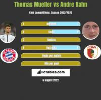 Thomas Mueller vs Andre Hahn h2h player stats