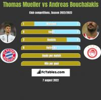 Thomas Mueller vs Andreas Bouchalakis h2h player stats