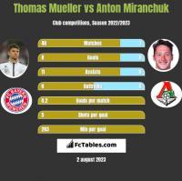 Thomas Mueller vs Anton Miranchuk h2h player stats