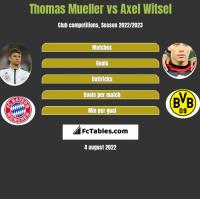 Thomas Mueller vs Axel Witsel h2h player stats