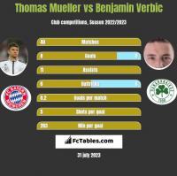 Thomas Mueller vs Benjamin Verbic h2h player stats