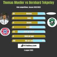 Thomas Mueller vs Bernhard Tekpetey h2h player stats