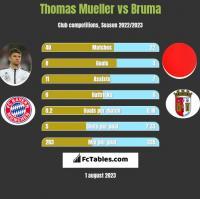 Thomas Mueller vs Bruma h2h player stats