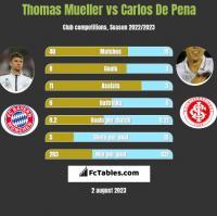 Thomas Mueller vs Carlos De Pena h2h player stats