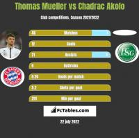 Thomas Mueller vs Chadrac Akolo h2h player stats