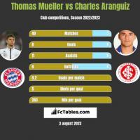 Thomas Mueller vs Charles Aranguiz h2h player stats