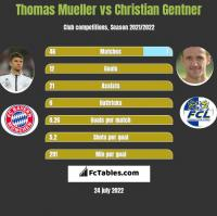 Thomas Mueller vs Christian Gentner h2h player stats