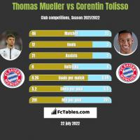 Thomas Mueller vs Corentin Tolisso h2h player stats
