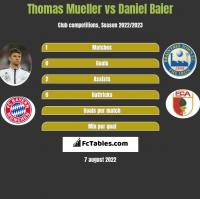 Thomas Mueller vs Daniel Baier h2h player stats