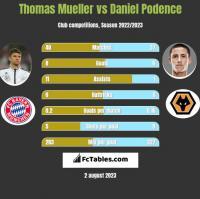 Thomas Mueller vs Daniel Podence h2h player stats