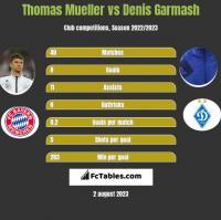 Thomas Mueller vs Denis Garmash h2h player stats