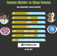 Thomas Mueller vs Diego Demme h2h player stats