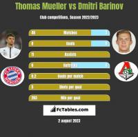 Thomas Mueller vs Dmitri Barinov h2h player stats