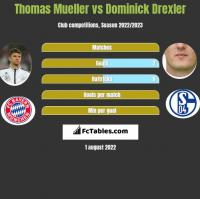 Thomas Mueller vs Dominick Drexler h2h player stats