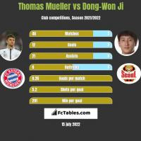Thomas Mueller vs Dong-Won Ji h2h player stats