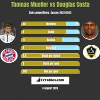 Thomas Mueller vs Douglas Costa h2h player stats