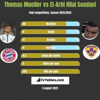 Thomas Mueller vs El-Arbi Hilal Soudani h2h player stats
