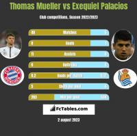 Thomas Mueller vs Exequiel Palacios h2h player stats