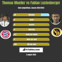 Thomas Mueller vs Fabian Lustenberger h2h player stats