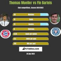 Thomas Mueller vs Fin Bartels h2h player stats