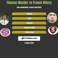Thomas Mueller vs Franck Ribery h2h player stats