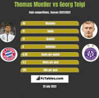 Thomas Mueller vs Georg Teigl h2h player stats