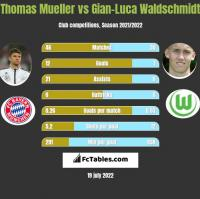 Thomas Mueller vs Gian-Luca Waldschmidt h2h player stats