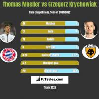 Thomas Mueller vs Grzegorz Krychowiak h2h player stats