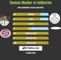 Thomas Mueller vs Guilherme h2h player stats