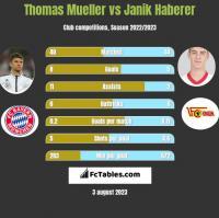 Thomas Mueller vs Janik Haberer h2h player stats