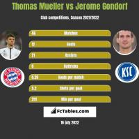 Thomas Mueller vs Jerome Gondorf h2h player stats