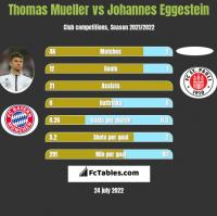 Thomas Mueller vs Johannes Eggestein h2h player stats