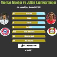 Thomas Mueller vs Julian Baumgartlinger h2h player stats