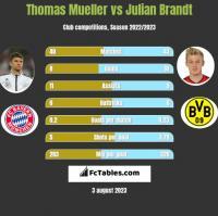 Thomas Mueller vs Julian Brandt h2h player stats