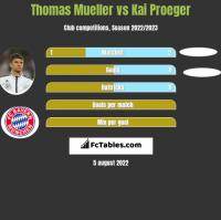 Thomas Mueller vs Kai Proeger h2h player stats