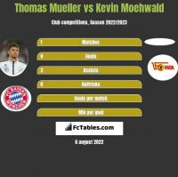 Thomas Mueller vs Kevin Moehwald h2h player stats