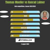 Thomas Mueller vs Konrad Laimer h2h player stats