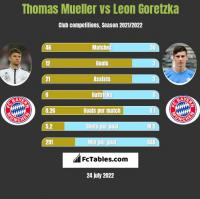 Thomas Mueller vs Leon Goretzka h2h player stats
