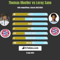 Thomas Mueller vs Leroy Sane h2h player stats