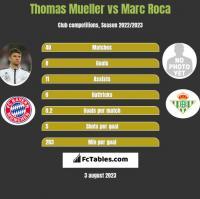 Thomas Mueller vs Marc Roca h2h player stats