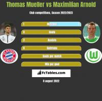 Thomas Mueller vs Maximilian Arnold h2h player stats
