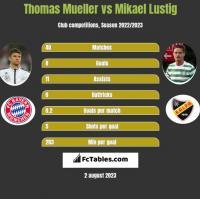 Thomas Mueller vs Mikael Lustig h2h player stats