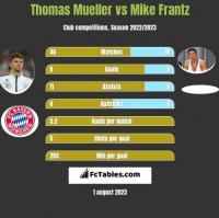 Thomas Mueller vs Mike Frantz h2h player stats