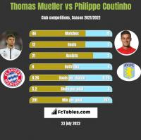 Thomas Mueller vs Philippe Coutinho h2h player stats