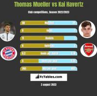 Thomas Mueller vs Kai Havertz h2h player stats