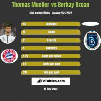Thomas Mueller vs Berkay Ozcan h2h player stats
