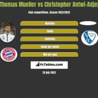Thomas Mueller vs Christopher Antwi-Adjej h2h player stats